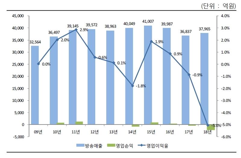 ▲ 지상파 방송사업매출 및 영업이익률 추이(2009년~2018년). 자료=