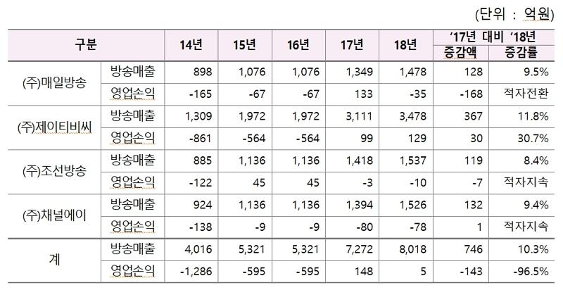 ▲ 종편PP의 방송매출 및 영업손익 현황(2014년~2018년). 자료=