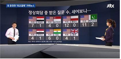 ▲  지난 9월25일 '외교 결례 보도' 펙트체크하는 JTBC 보도 갈무리.