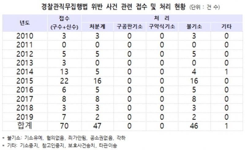 ▲ 자료제공=박주민 의원실
