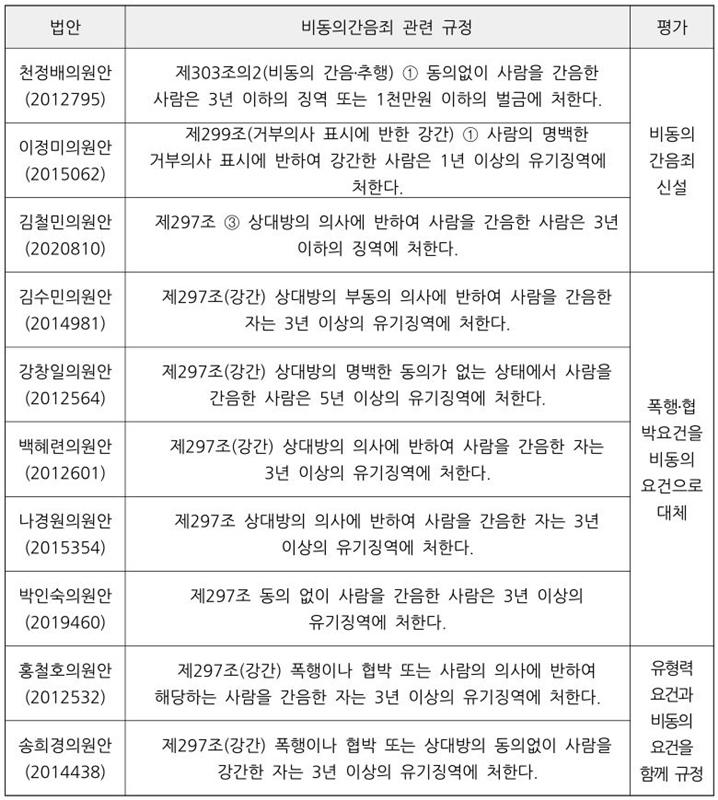 ▲ 20대 국회 입법안별 비동의간음죄 규정 (장응혁 계명대 경찰행정학과 교수 토론문 발췌)