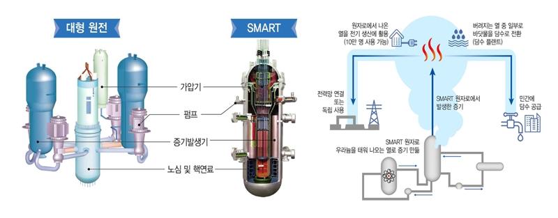 ▲ SMART 원자로 개요. 사진=과학기술정보통신부 제공