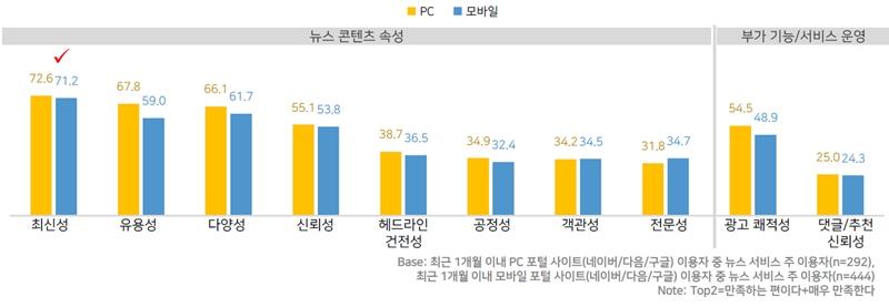 ▲ 포털 이용자들의 뉴스 서비스 만족도. 자료=DMC미디어