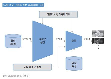 ▲한국언론진흥재단이 펴낸 '유튜브 추천 알고리즘과 저널리즘'이란 제목의 연구보고서 일부.