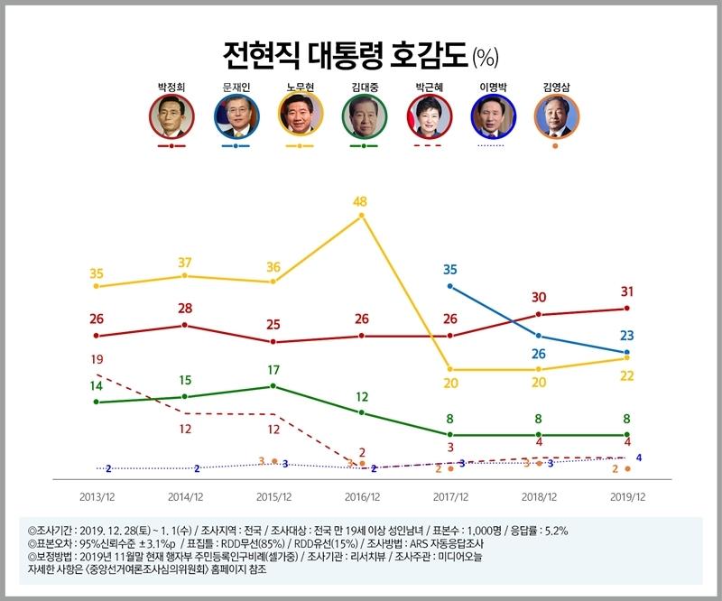 ▲ 전·현직 대통령 호감도 조사에서는 박정희 전 대통령이 31%로 선두였다. 사진=리서치뷰 제공.