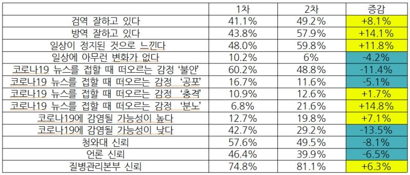 코로나19 위험인식조사 결과 1차(1월 31일∼2월 4일 조사)와 2차(2월 25~28일 조사) 비교 분석표