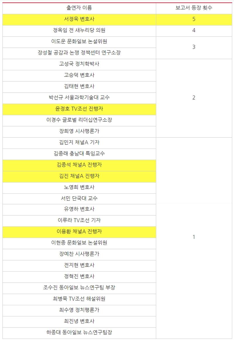▲ 제21대 국회의원 선거 관련 정당 활동이 확인된 종편 출연자 명단. 표=민주언론시민연합