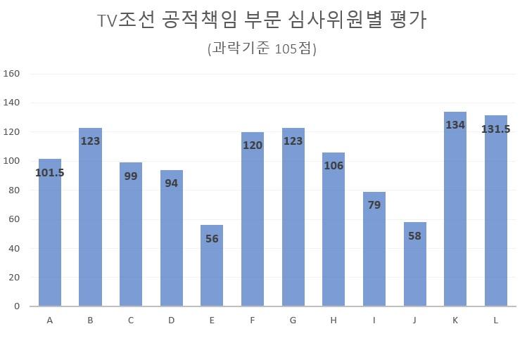 ▲TV조선 재승인 심사 가운데 '공적 책임' 부문 채점표. 자료=김종훈 의원실 제공.