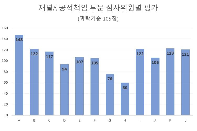 ▲ 채널A 재승인 심사위원 채점표. 자료=김종훈 의원실 제공.