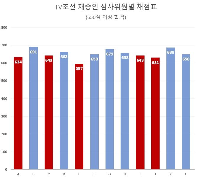 ▲ TV조선 심사위원별 채점표. 합격 기준은 650점. 자료=김종훈 의원실 제공.