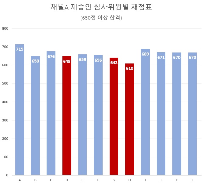 ▲ 채널A 심사위원별 채점표. 합격 기준은 650점. 자료=김종훈 의원실 제공.