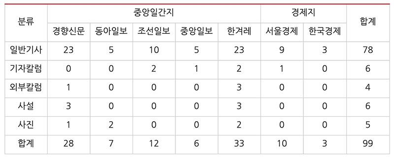 ▲ 지난 4월1일부터 30일까지 광주 민주항쟁 관련 기사량. 표=민주언론시민연합