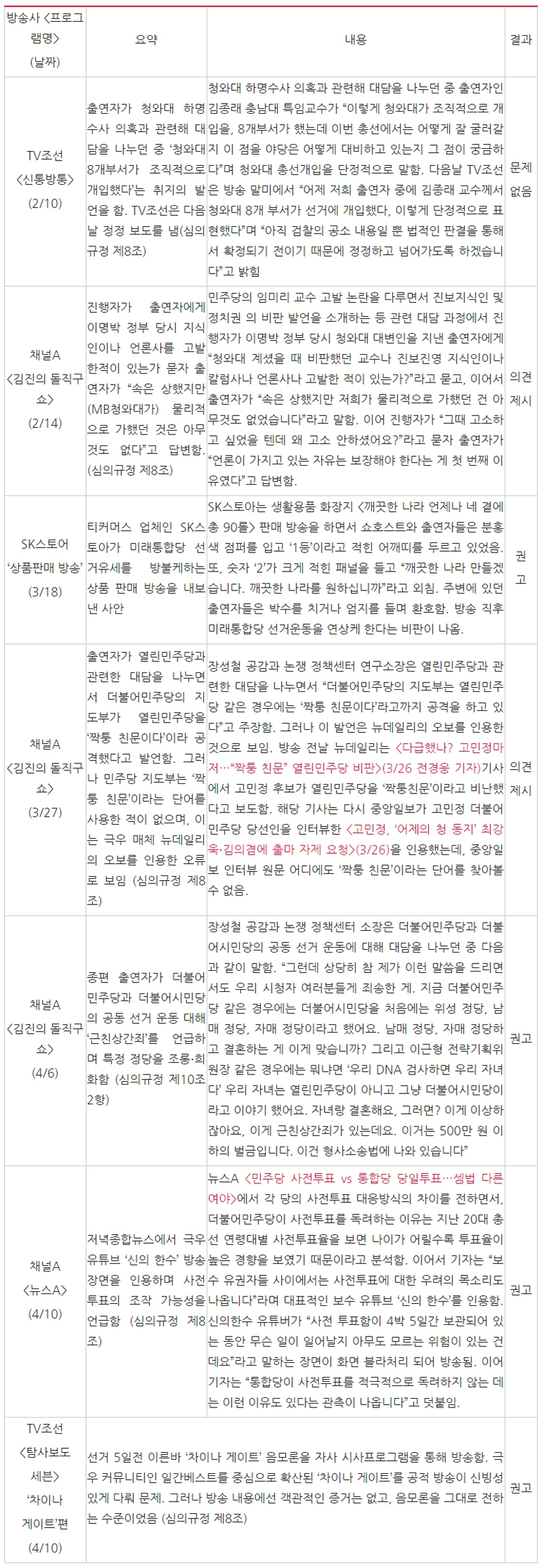 ▲ 선거방송심의위원회 주요 문제 심의 사례. 표=민주언론시민연합