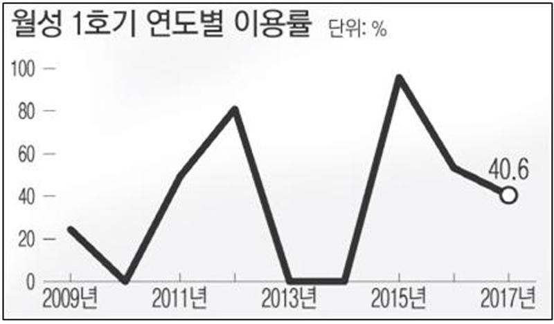 ▲ 월성 1호기 이용률 추이 (연합뉴스).