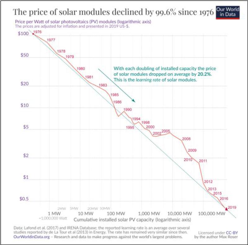 ▲ 태양광설비의 가격하락:1976년에 비해 99.6%의 가격하락이 진행되고 있다. 그래프 자료=Our World of Data